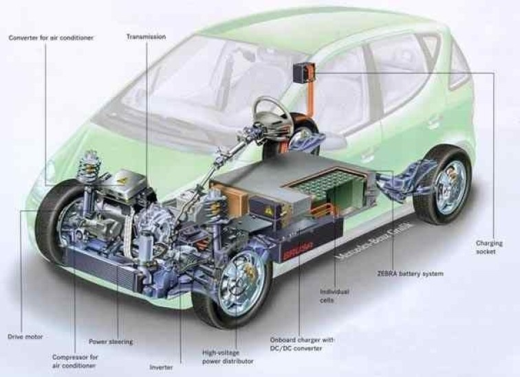 01-3D Film Fast Recharge Batteries - Electric-Car-Battery-layout-construction-for hybrid cars