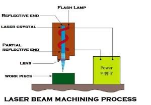 LASER Beam Welding | LASER Cutting System