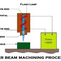 63080 01 laser beam machining process laser beam machine Laser Machining LASER Beam Welding Cutting