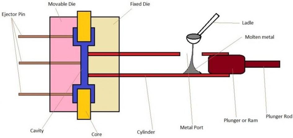 01-Cold-Chamber-Die-Casting-Die-Casting-Machine-Die-Casting-Schematic-Diagram.jpg