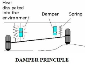 Dampers | Suspension Dampers