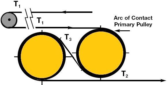 01-Tandem Drive-Two Pulley Drives-Belt Conveyor Angle Of Wrap-Types Of Belt Conveyor Drives-Belt Conveyor Drive Arrangement