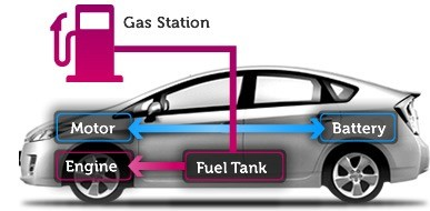 01-Hybrid-Cars-Gasoline Electric Hybrid System With Internal Combustion Engine