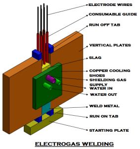 7a6f6 01 electrogas welding narrow gap welding egw process arc welding flux Manufacturing Engineering Electro Gas Welding