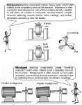 Mechanical Vibration | Introduction To Machine Vibration | Causes of Machine Vibration