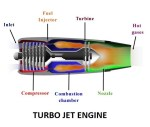 Turbo-jet engines | Jet Propulsion System