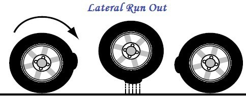 Lateral run out - Number of disturbances - Vibration order