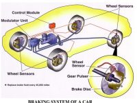 01 - BRAKE SYSTEM OF AN AUTOMOBILE - COMPONENTS OF BRAKE SYSTEM IN AN AUTOMOBILE