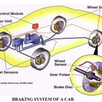 8455f 01 brake system of an automobile components of brake system in an automobile Brake System Overview Automobile Engineering automobile brakes