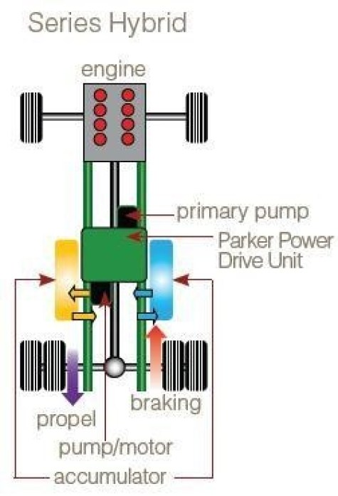 Hydraulic Hybrid Vehicles-Combines Regular Internal Combustion Engine- Hydraulic Motor As A Accumulator-Kinetic Energy Into Potential Energy To Drive The Vehicle