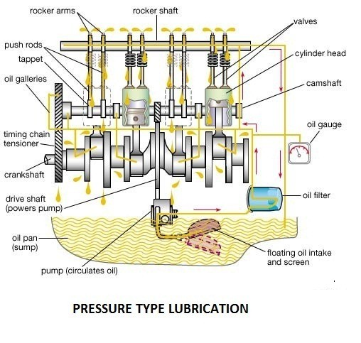 Pressure type lubrication - Wet sump lubrication