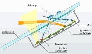 01-rain-sensor-working-principle-auto-dimming-mirror