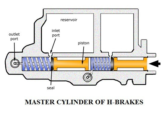 01-Master-Cylinder-Of-An-Oil-Brake-System-Hydraulic-Brake-Components-Construction-And-Workin.jpg