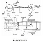 Automobile Chassis | Basic Components of Chassis in an Automobile System