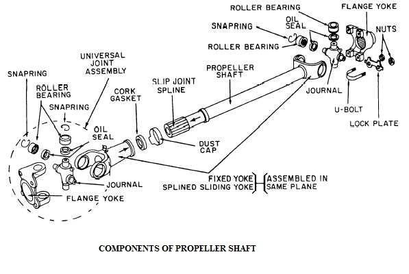 Propeller shaft - Components of Propeller shaft