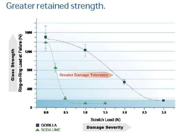 01-Gorilla Glass Retained Strength-Gorilla Glass Touch Screen Strength Test