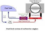 Fuel Feed System of Carburetor Engines | Carburetor Fuel Feed System