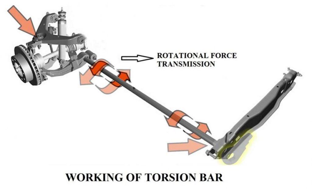 Working Principle of Torsion bar - Function of Torsion bar - Function of Twist Beam suspension system