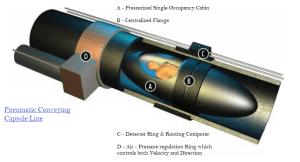 History of Pneumatic Conveyors | Pneumatic Capsule Transport