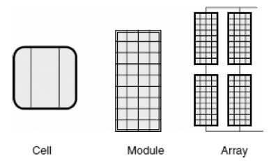 01-Solar Cell Types - Cells-Module-Array-Types