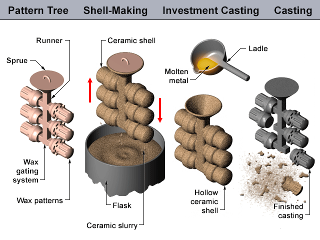 01-Investment-Casting Of Parts