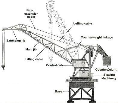 wharf-cranes-semi-portal-cranes-full-portal-cranes-jib-cranes-girders-connected-at-both-the-e