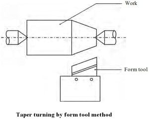 Taper Turning Methods in Lathe Machine | 4 Basic Types of a Taper Turning Operation