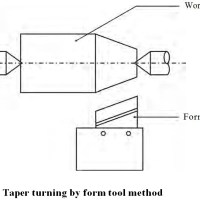 Taper Turning Methods in Lathe Machine | Types of Taper Turning