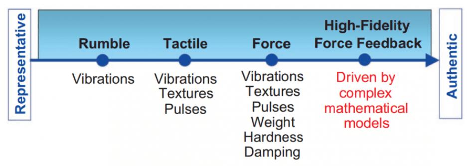 Bce83 01 Tactic Engine History Haptic Force Feedback   Blogmech.com