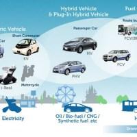 01-ultimate_eco_car-developments of hybrid technology-development of hydrogen fuel-fuel cell-hybrid technology-Ultimate Eco Car Challenge