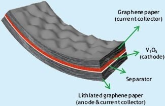 01-graphene electrical properties-graphene electrical conductivity-1000 times faster than silicon-bendable graphene battery concept-flexible-graphene-battery-concept