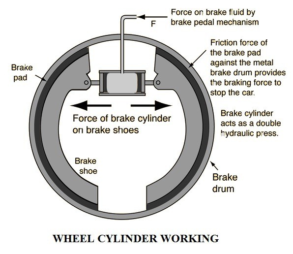 01-Wheel-Cylinder-Of-An-Oil-Brake-System-Hydraulic-Brake-Components-Construction-And-Working.jpg