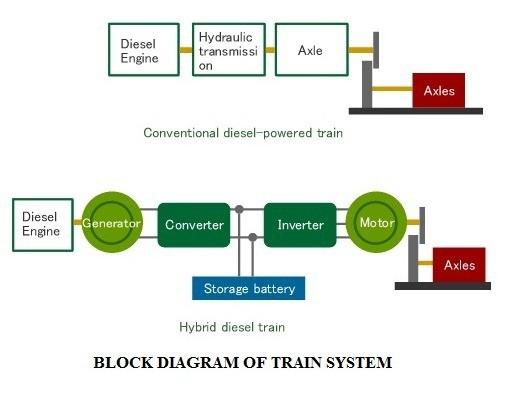 01 - Hybrid Engine - Block Diagram Of Train System