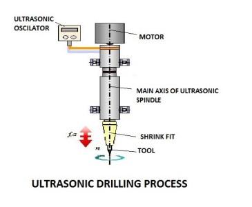 db1fc 01 ultrasonic drilling process use of ultrasonic in metal cutting process Application of Ultrasonic in Industries Manufacturing Engineering Ultrasonic machining process