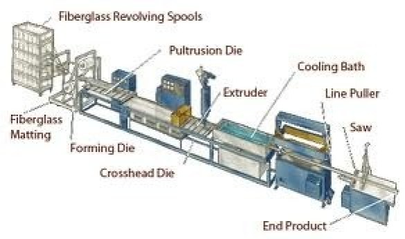 01-pultrusion-carbon composite production methods