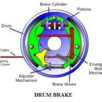 e4510 01 cross section of a drum brake mechanical brake construction and working Construction and working of a drum brake system Automobile Engineering Drum brakes