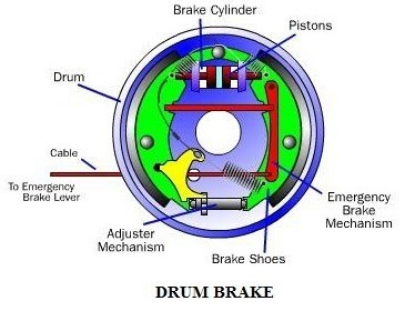 e4510 01 cross section of a drum brake mechanical brake construction and working Brake system Brake system Drum brakes