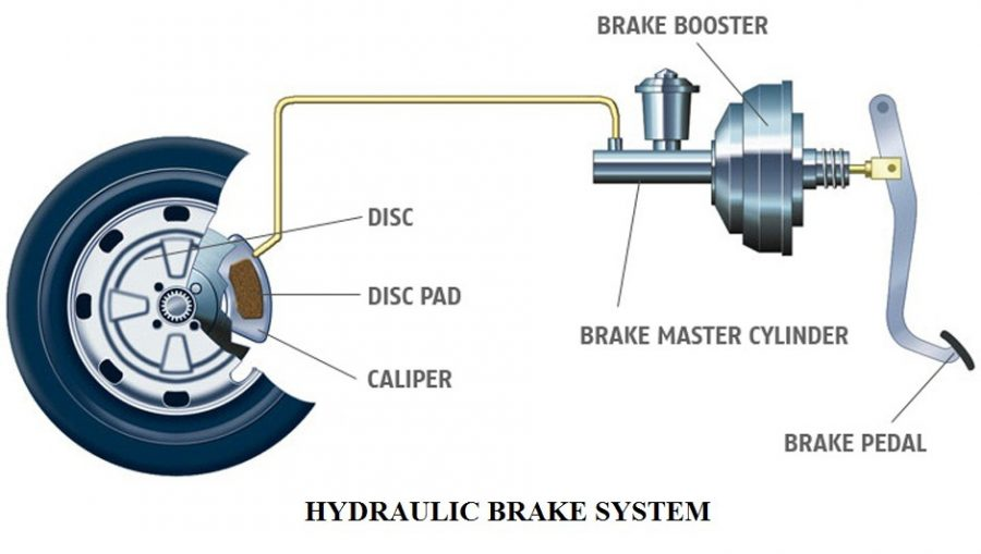 01-Components-Of-An-Oil-Brake-System-Hydraulic-Brake-Construction-And-Working.jpg