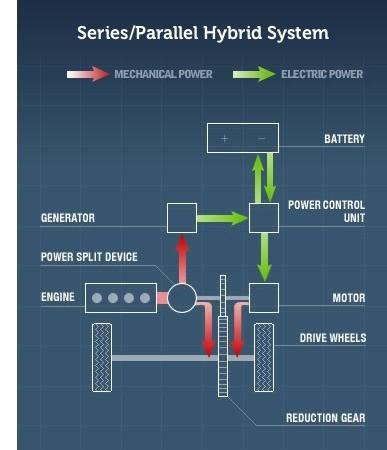01-Hybrid-System-Concept Cars-Gasoline Electric Mechanical Hybrid System