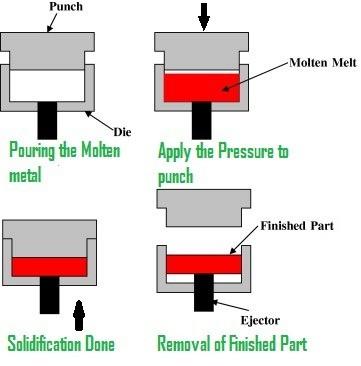 01-Liquid-Forging-Liquid-Metal-Forging-Squeeze-Casting.jpg