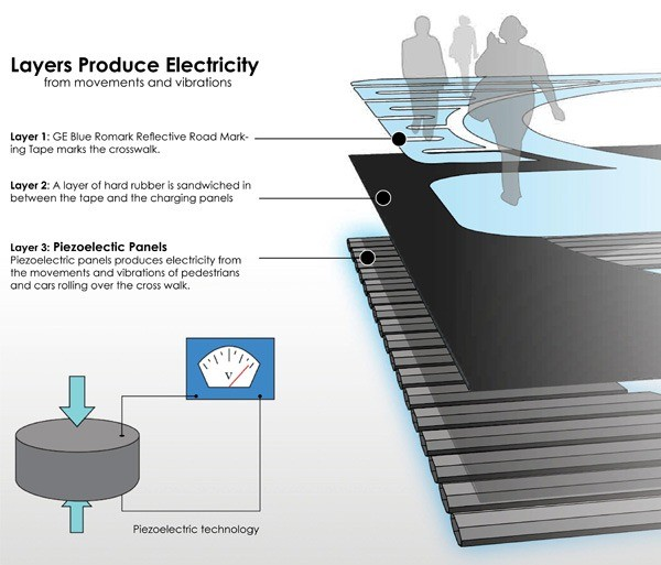 01-new piezoelectric charging-fully self sustaining traffic intersection-the power of foot steps into energy-piezo electricity theory