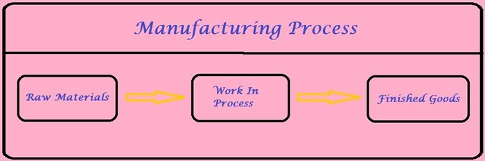 01-Manufacturing-Process-Manufacturing-Layout