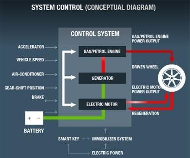 01-Ecu Control-System Control-Conceptual Diagram-Hsd Work