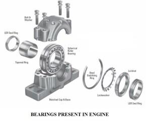 Engine Bearing   Structure of Engine Bearing