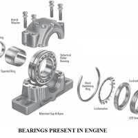 fa945 01 bearings present in engine types of bearings bearings Automobile Engineering automobile bearings