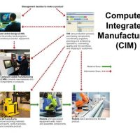 CIM-HARDWARE-AND-SOFTWARE-computer-integrated-manufacturing-hardware-and-monitoring