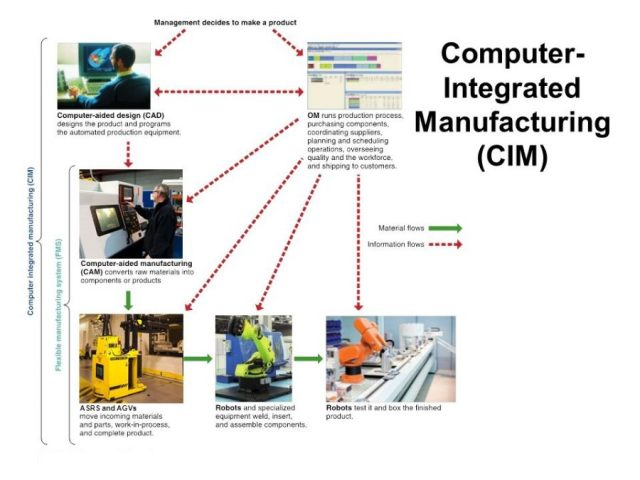 CIM HARDWARE AND SOFTWARE computer integrated manufacturing hardware and monitoring cim based hardware monitoring tools Mechanical Engineering CIM HARDWARE AND SOFTWARE | CIM HARDWARE MANAGEMENT | CIM HARDWARE MONITORING