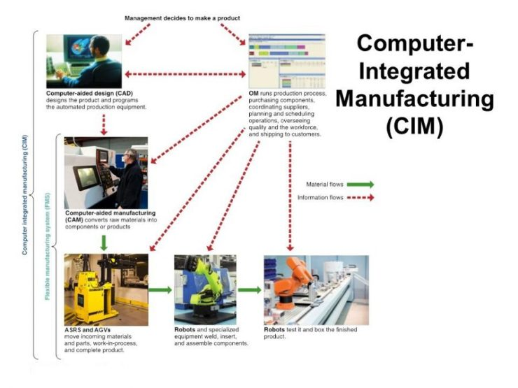 CIM HARDWARE AND SOFTWARE computer integrated manufacturing hardware and monitoring   CIM HARDWARE AND SOFTWARE   CIM HARDWARE MANAGEMENT   CIM HARDWARE MONITORING   CIM HARDWARE AND SOFTWARE
