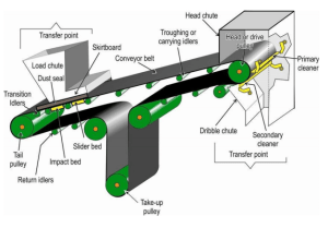 6 Facts You Never Knew About Belt Conveyor Types | 5 Advantages Of Troughed Belt Conveyor And How You Can Make Full Use Of It | Flat Belt Conveyor