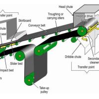 01-belt-conveyor-parts-rubberized-textile-belts-belt-conveyor-take-up